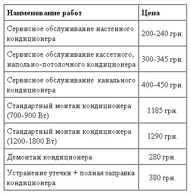 Ремонт кондиционеров цены